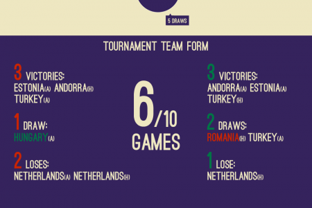 Romania vs Hungary / 2014 FIFA WC Qualification Infographic