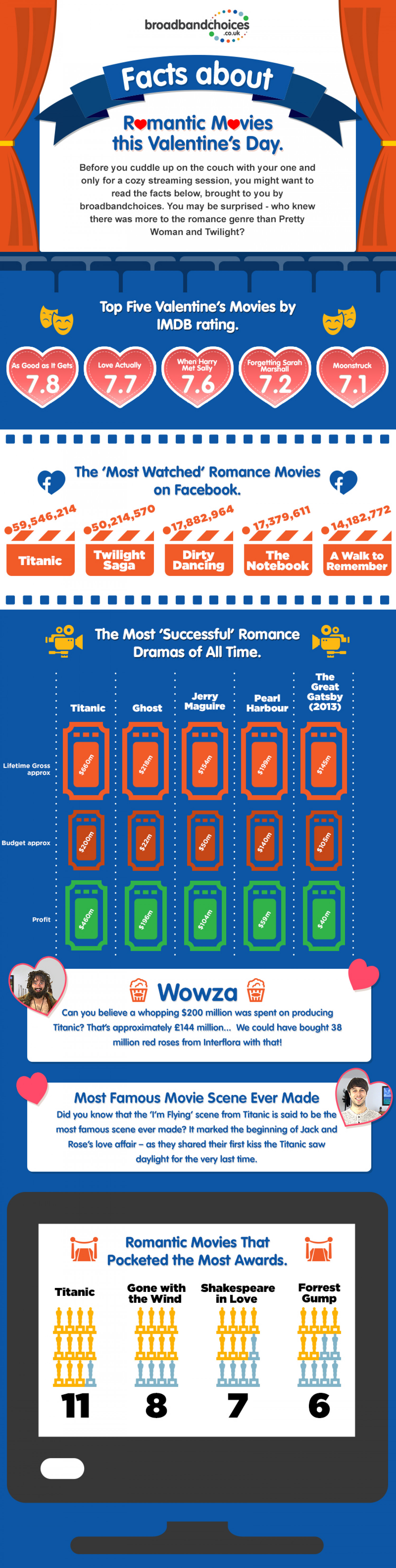 Romantic Movies for Valentines Day Infographic