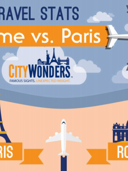 Rome vs. Paris Travel Stats Infographic