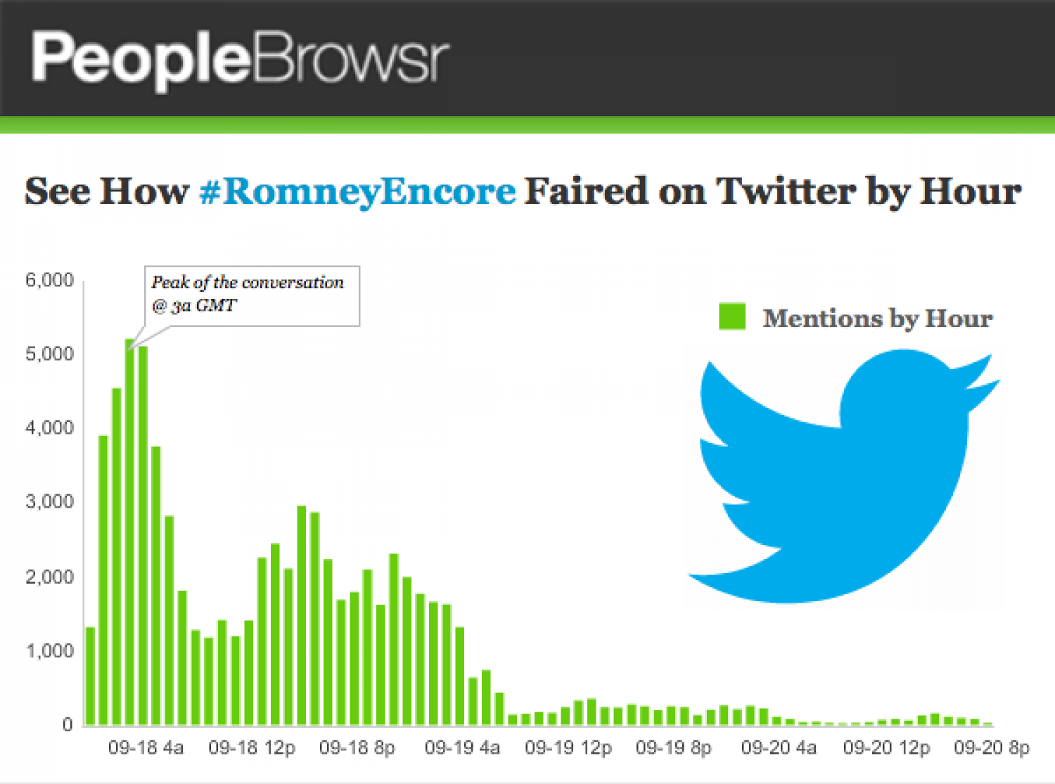 #RomneyEncore Mention Trends by Hour Infographic