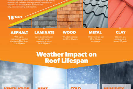 Roof Lifespan Infographic
