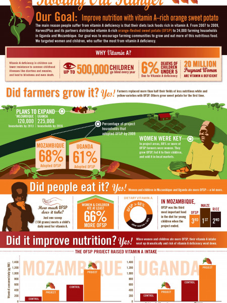 Rooting Out Hunger Infographic