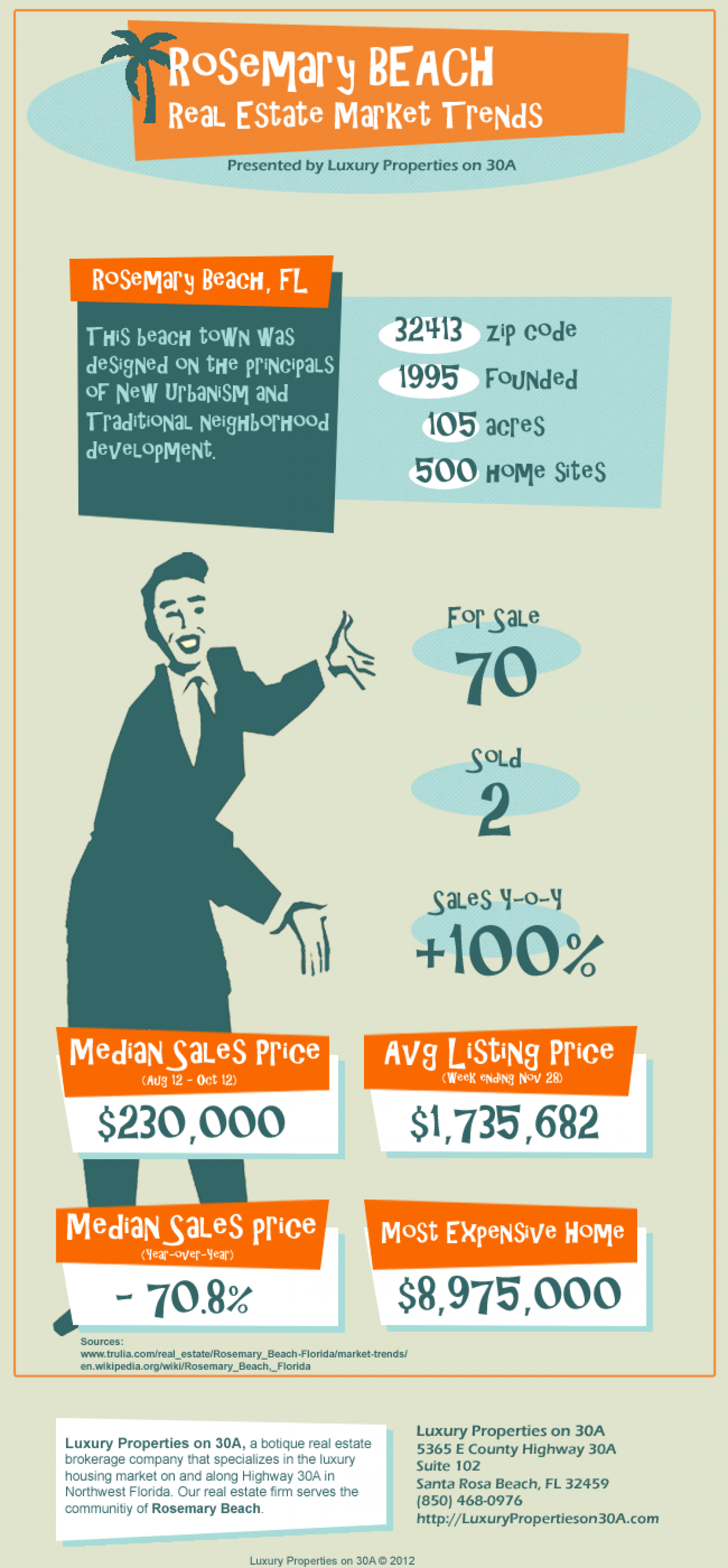 Rosemary Beach Real Estate Trends Infographic