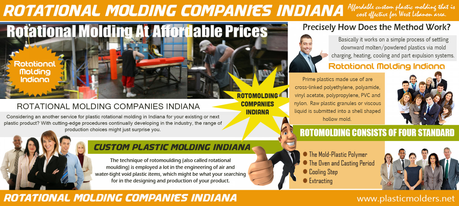 Rotational Molding Companies Indiana Infographic