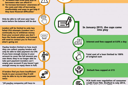 Rough Timeline For Payday Loan Legislation & Regulation Changes Infographic