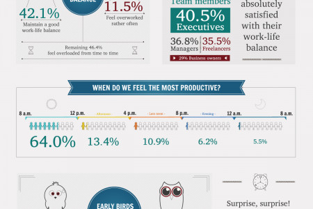 Round and About Productivity: Work-Life Balance Realities, Threats and Motivators Infographic