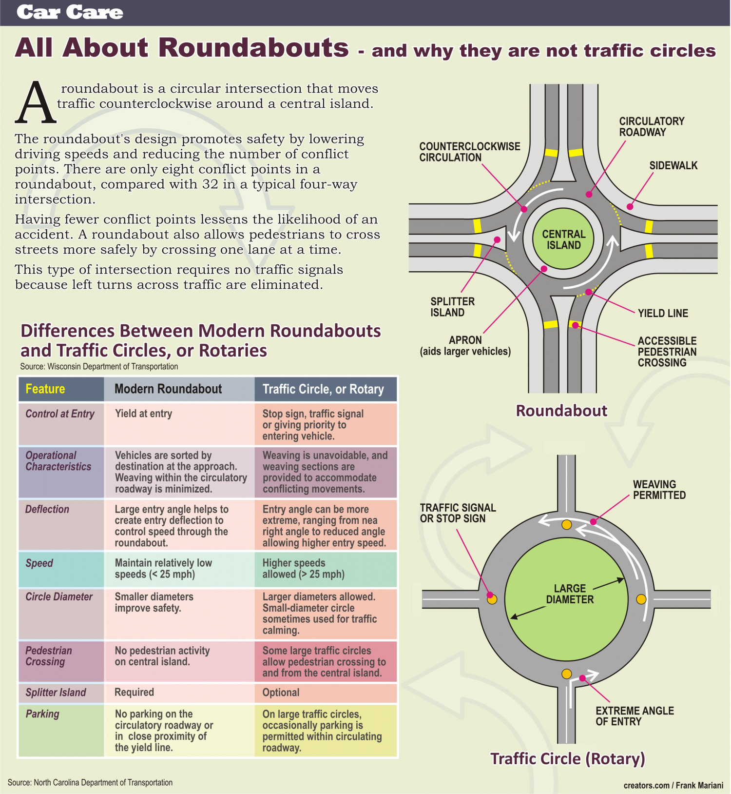 Roundabouts and Traffic Circles Infographic