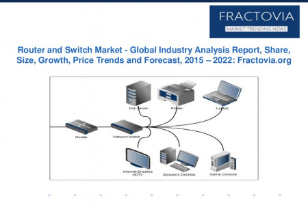 Router and Switch Market – Global Industry Analysis Report, Share, Size, Growth, Price Trends and Forecast, 2022 Infographic