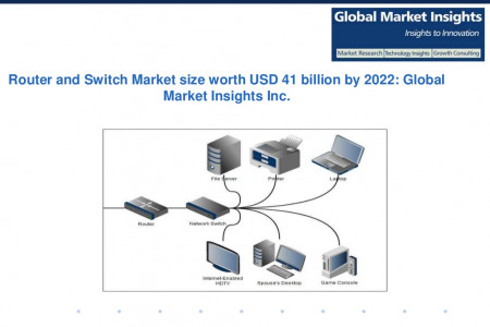 Router and Switch Market size forecast worth USD 41.2 billion by the next seven years Infographic