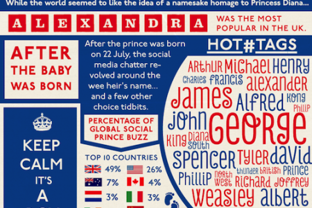 Royal Baby Social Media Intelligence from Around the World Infographic