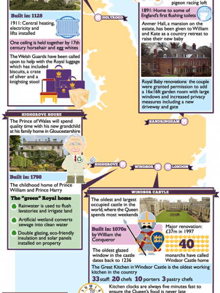 Royal Baby's Homes is its Castle Infographic