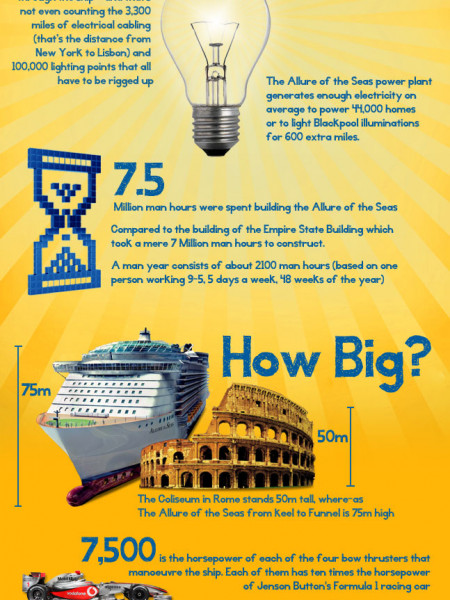 Royal Caribbean Allure of the Seas Infographic