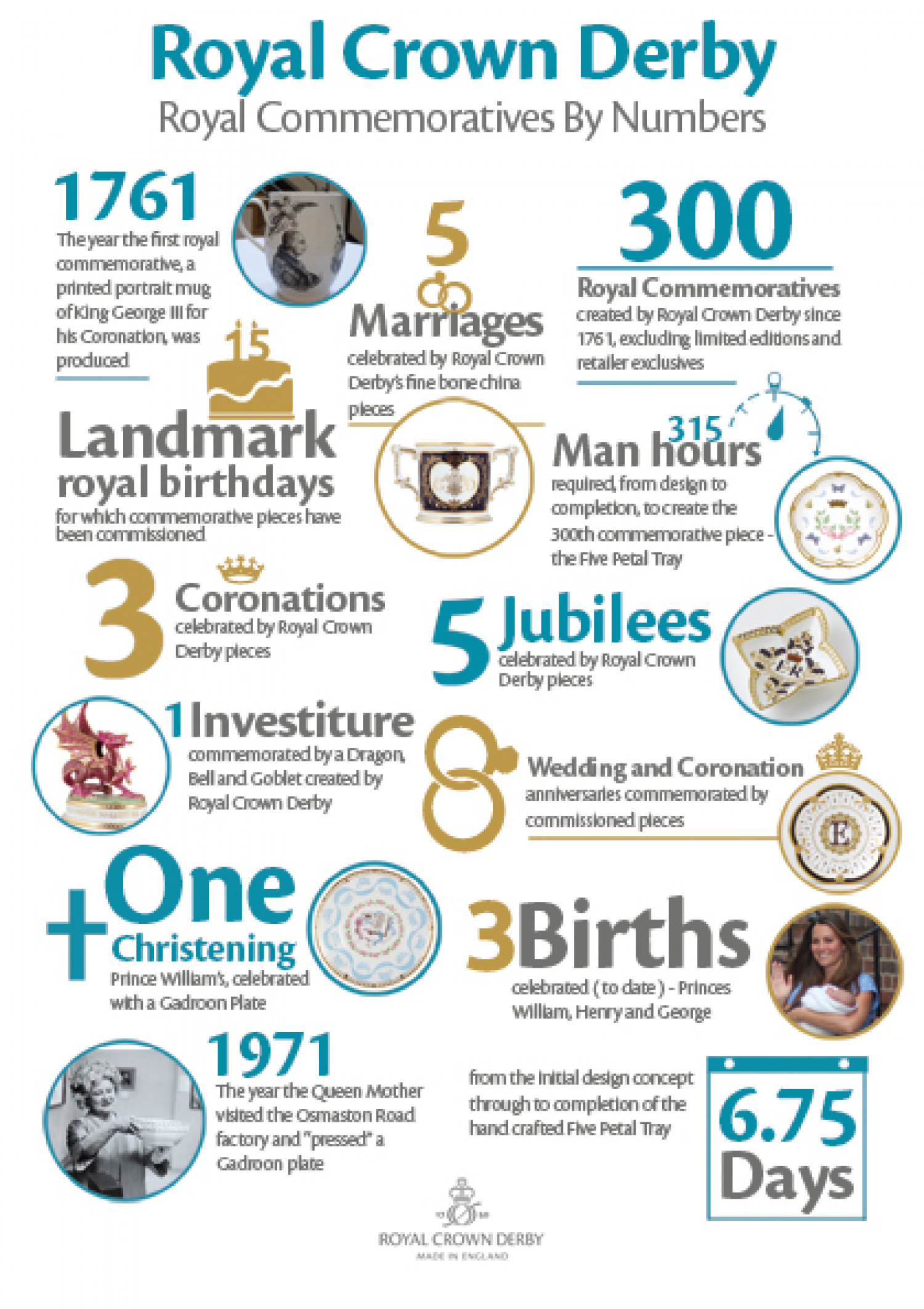 Royal Crown Derby Royal Commemoratives By Number Infographic
