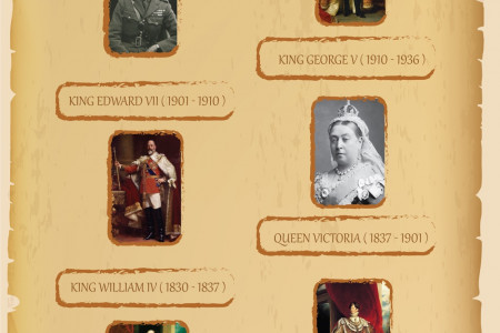 Royal English Kings & Queens From 1700- 2015 Infographic