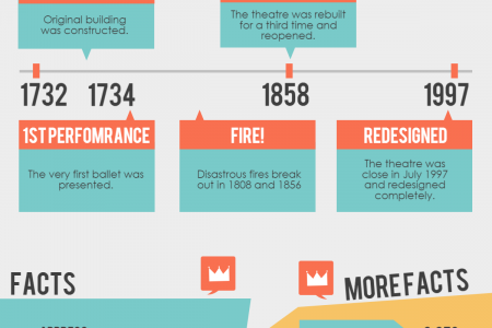Royal Opera House Infographic