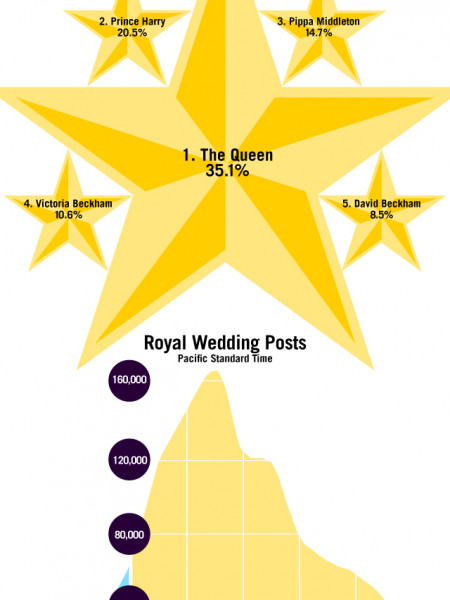 Royal Wedding Snapshot: Who Got the Most Buzz  Infographic
