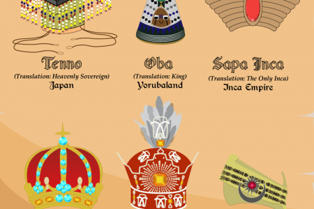 Royalty Around the World: Regal Crowns and Titles of the World's Elite Infographic