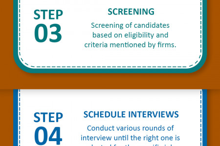 RPO (Recruitment Process Outsourcing) Life Cycle Infographic