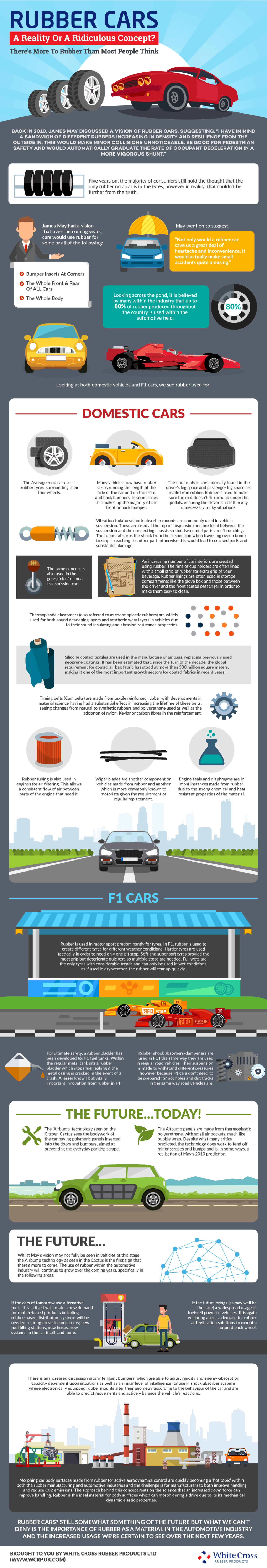 Rubber Cars - A Reality Or A Ridiculous Concept Infographic