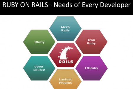 RUBY ON RAILS-- Needs of Every Developer Infographic