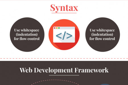Ruby vs. Python: Which is the ideal platform for web development? Infographic