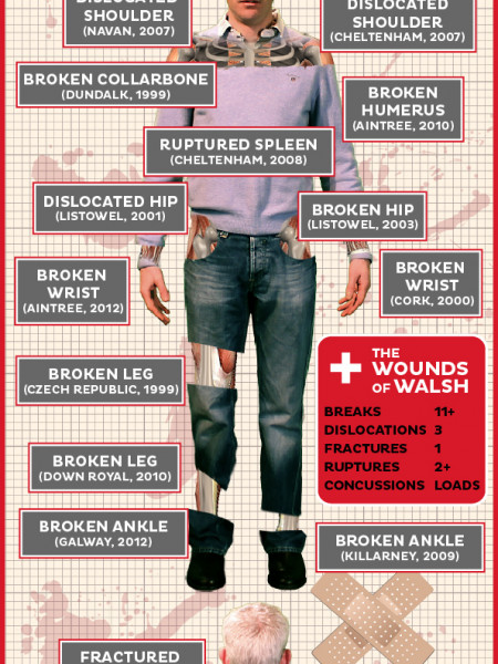 Ruby Walsh - Iron Man Infographic