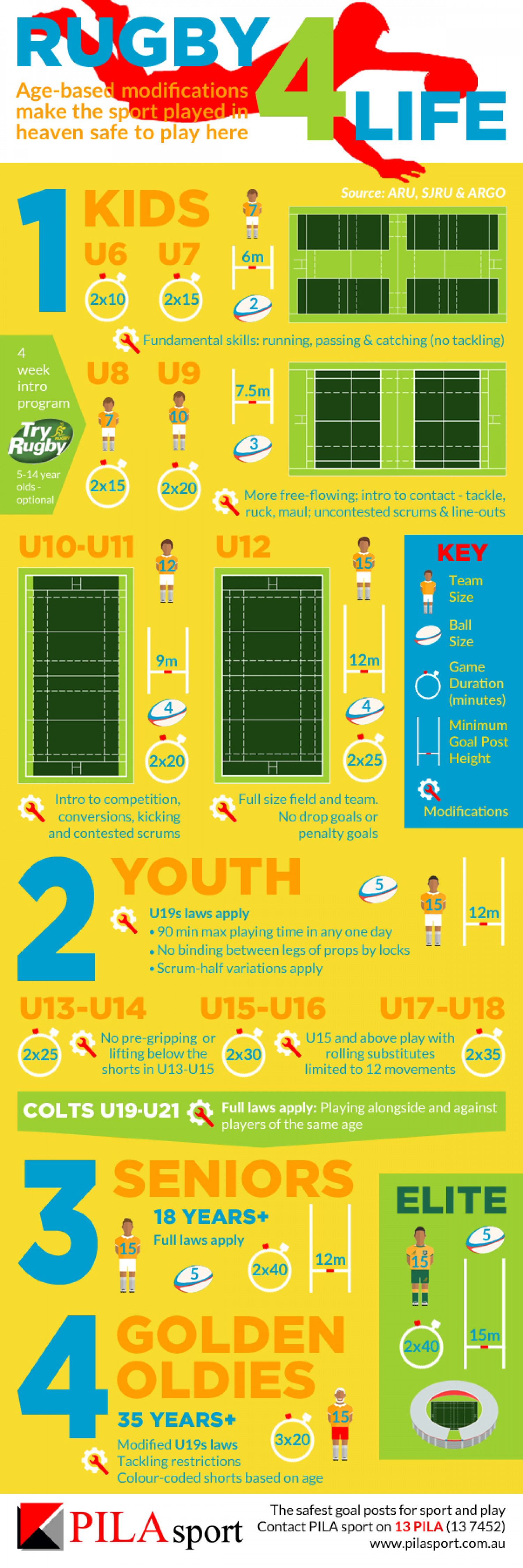 Rugby 4 Life Infographic