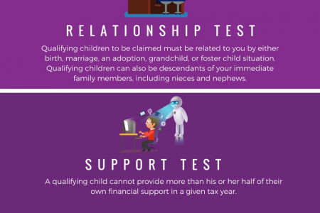 Rules for Claiming the Child Tax Credit Infographic