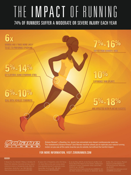 Run Infinitely Infographic