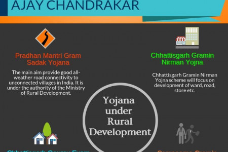 Rural Development Minister Infographic