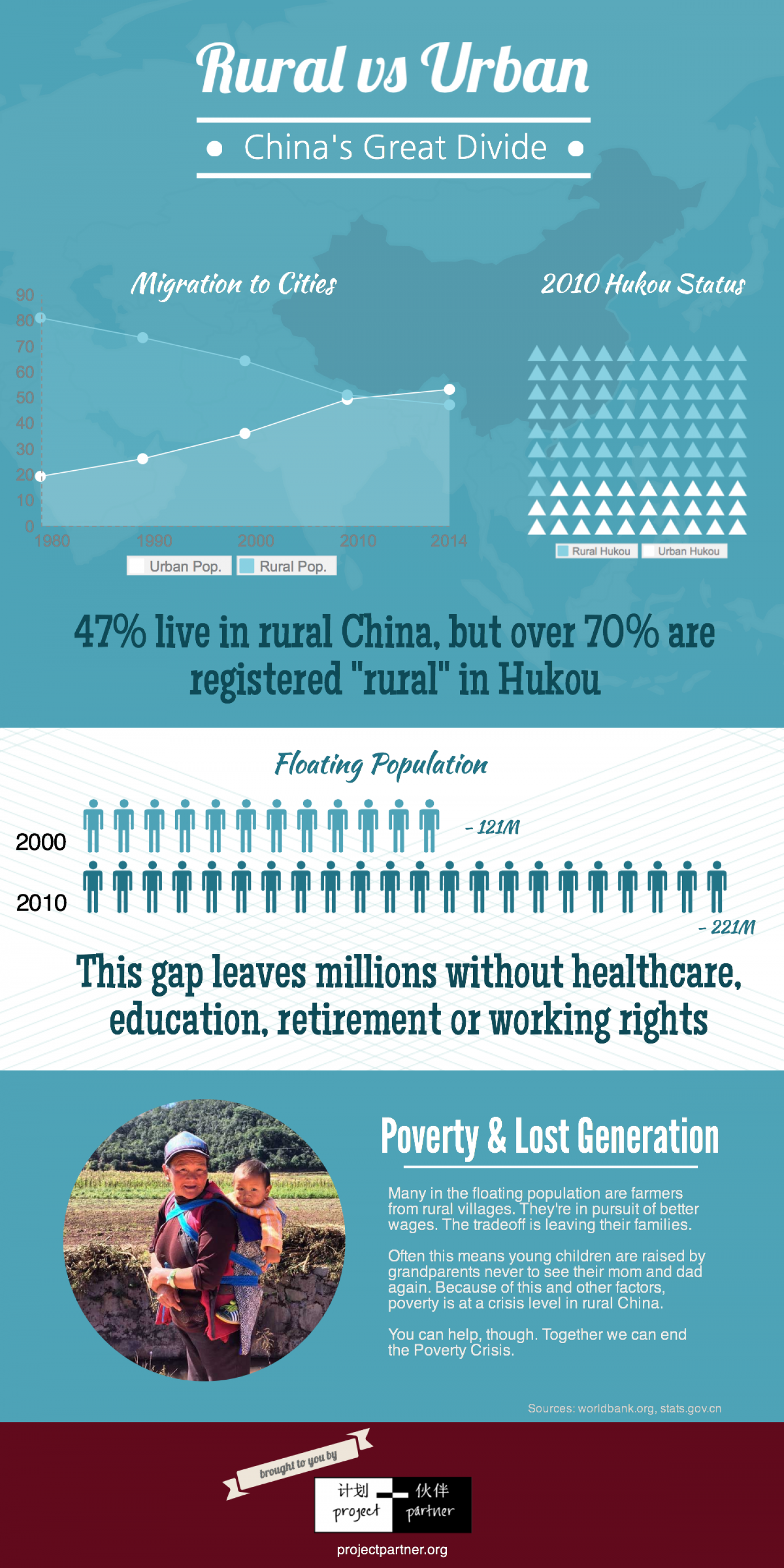 Rural vs Urban: China's Great Divide Infographic