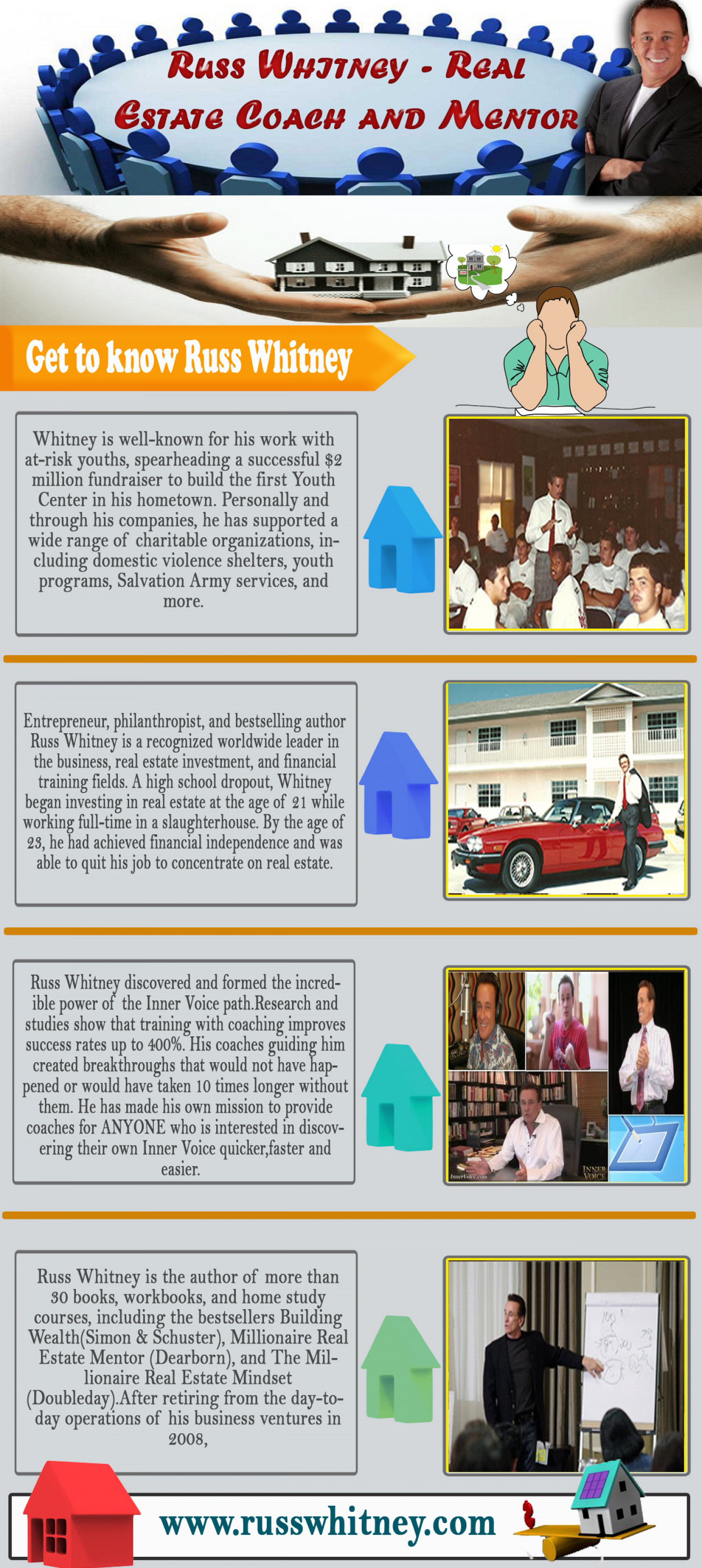 Russ Whitney - Real Estate Coach and Mentor Infographic