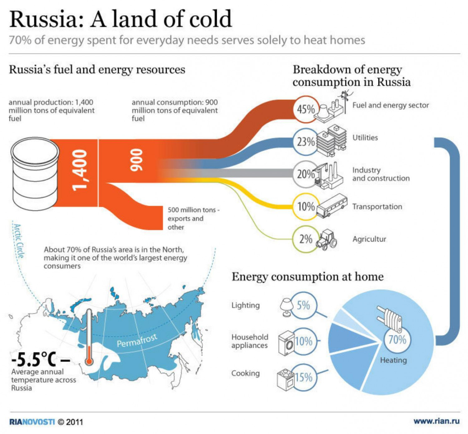 Russia: A land of cold Infographic
