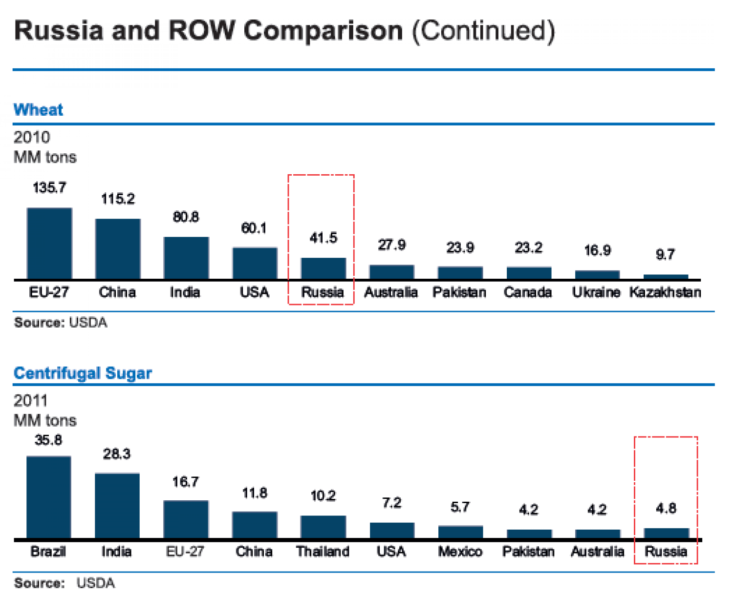 Russian Federation V/s World : Wheat production and Centrifugal Sugar Infographic