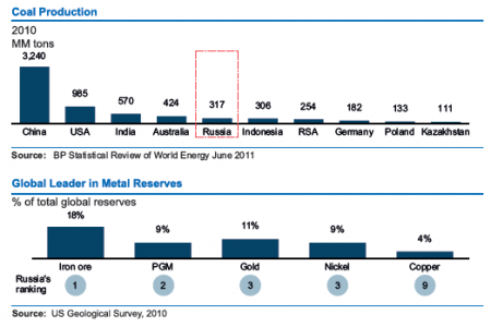 Russian Federation V/s World  :  Coal Production, Global Leader in Metal Reserves Infographic