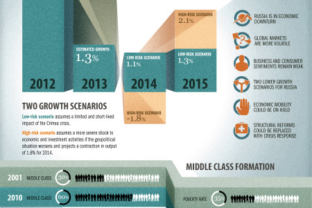 Russian Economic Report 31 Infographic