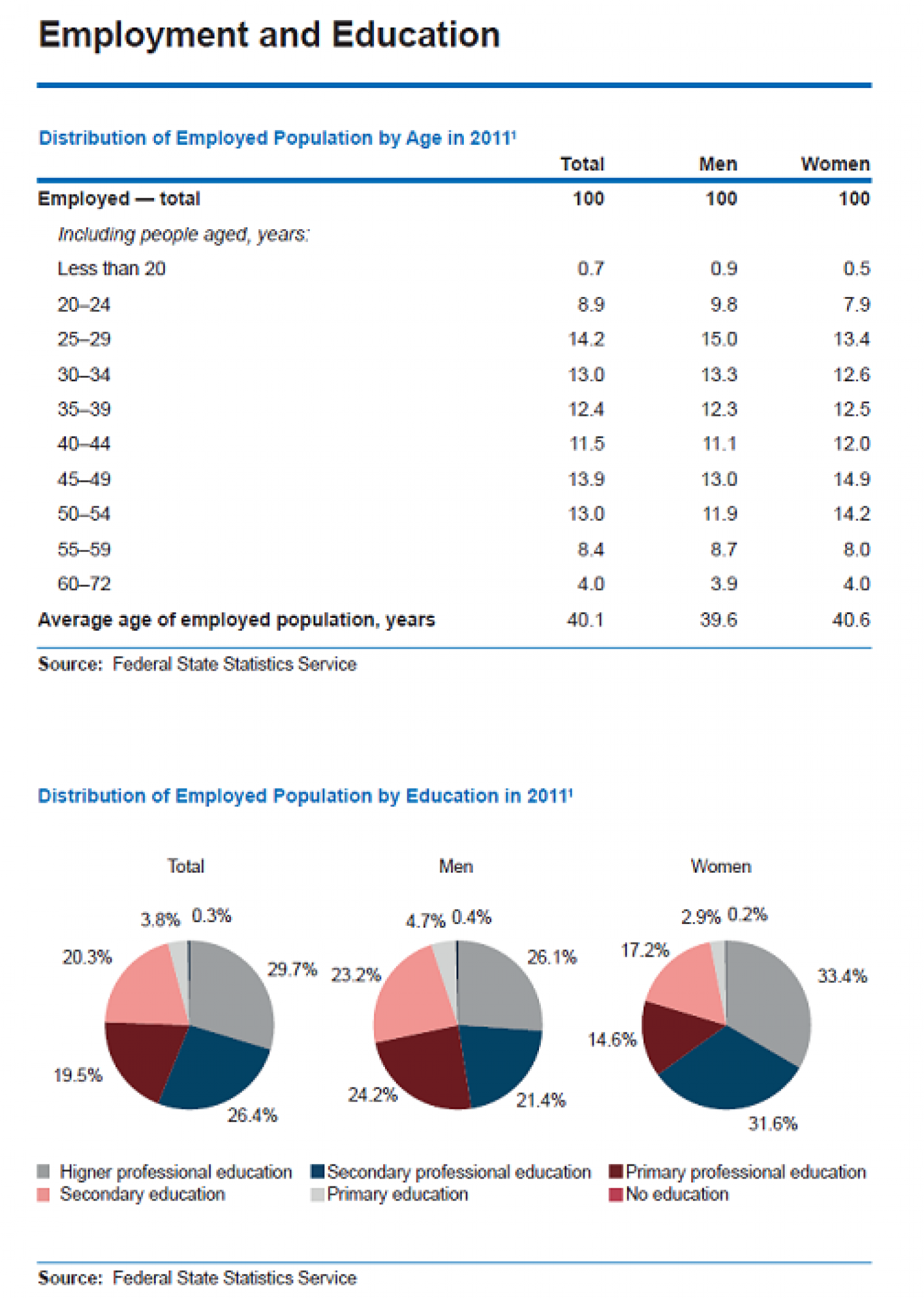 Russian Federation : Employment and Education Infographic