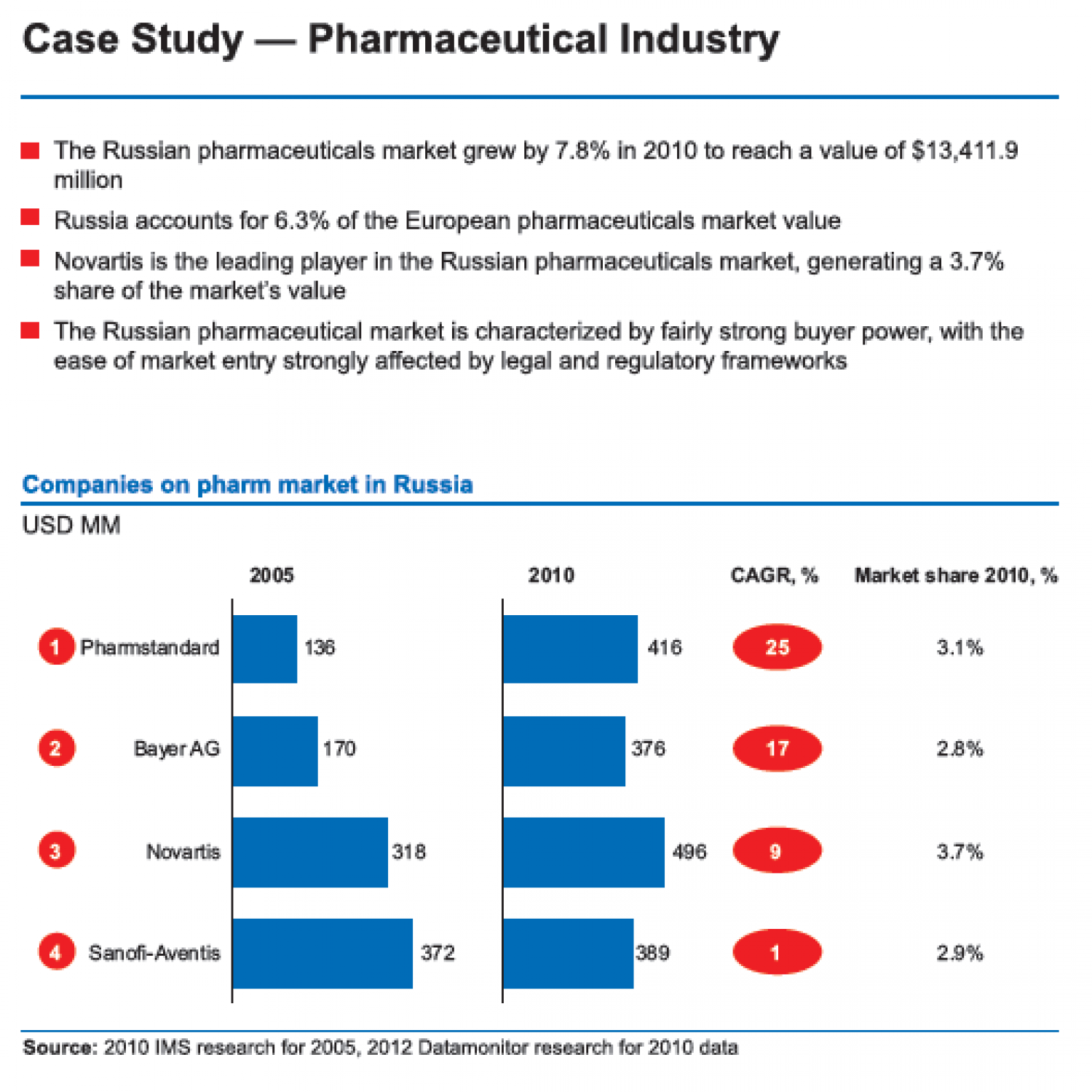 Russian Federation - Pharmaceutical Industry Infographic