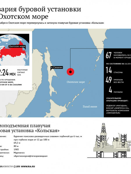 Russian Oil Rig Sinks off the Coast of Sakhalin, 49 Missing Infographic