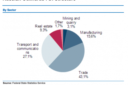 Russian Outwards FDI Structure (By Sector) Infographic