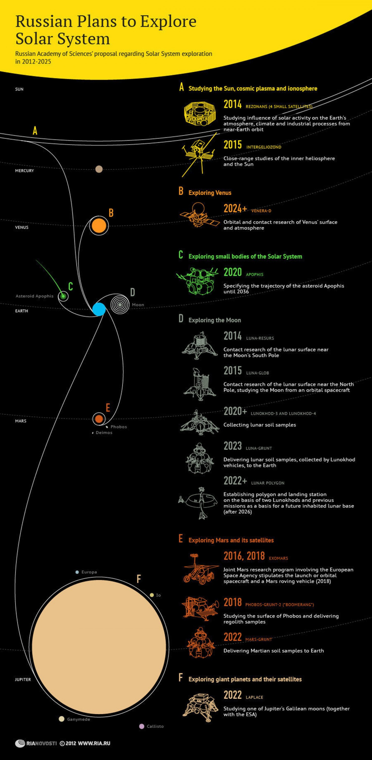 Russian Plans to Explore the Solar System Infographic