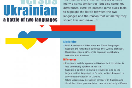Russian versus Ukrainian: a battle of two languages Infographic