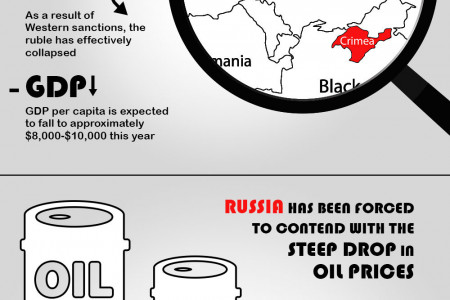 Russia's Collision Course with Recession Infographic