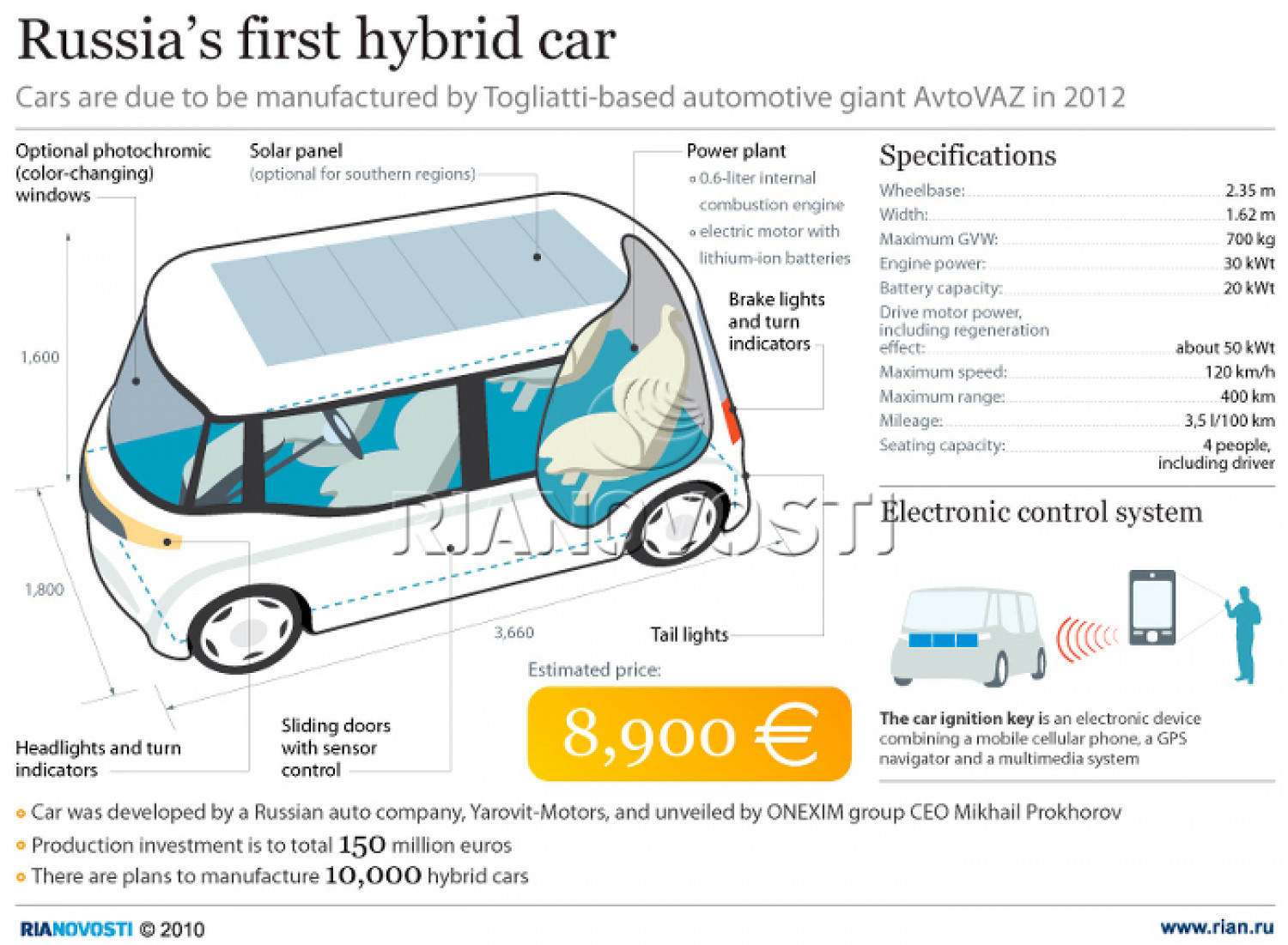 Russia's First Hybrid Car  Infographic
