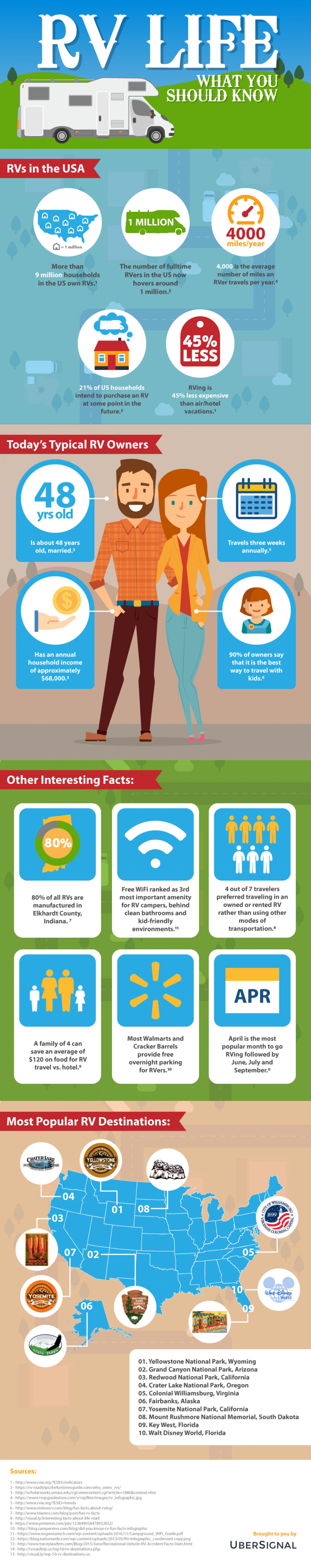 RV Life: What You Should Know Infographic