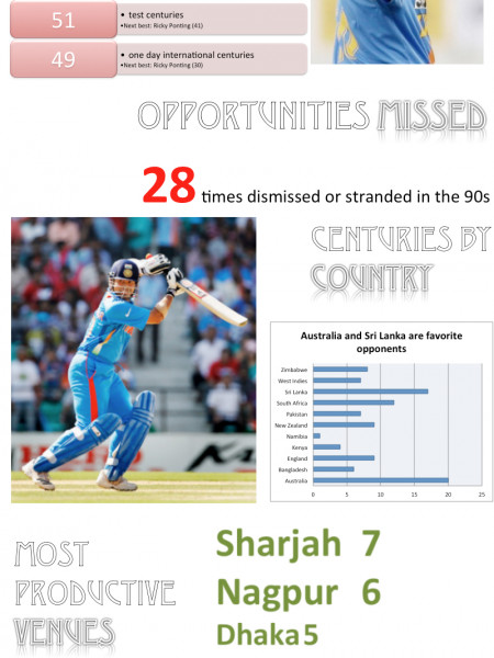 Sachin Tendulkar: A Century of Centuries Infographic