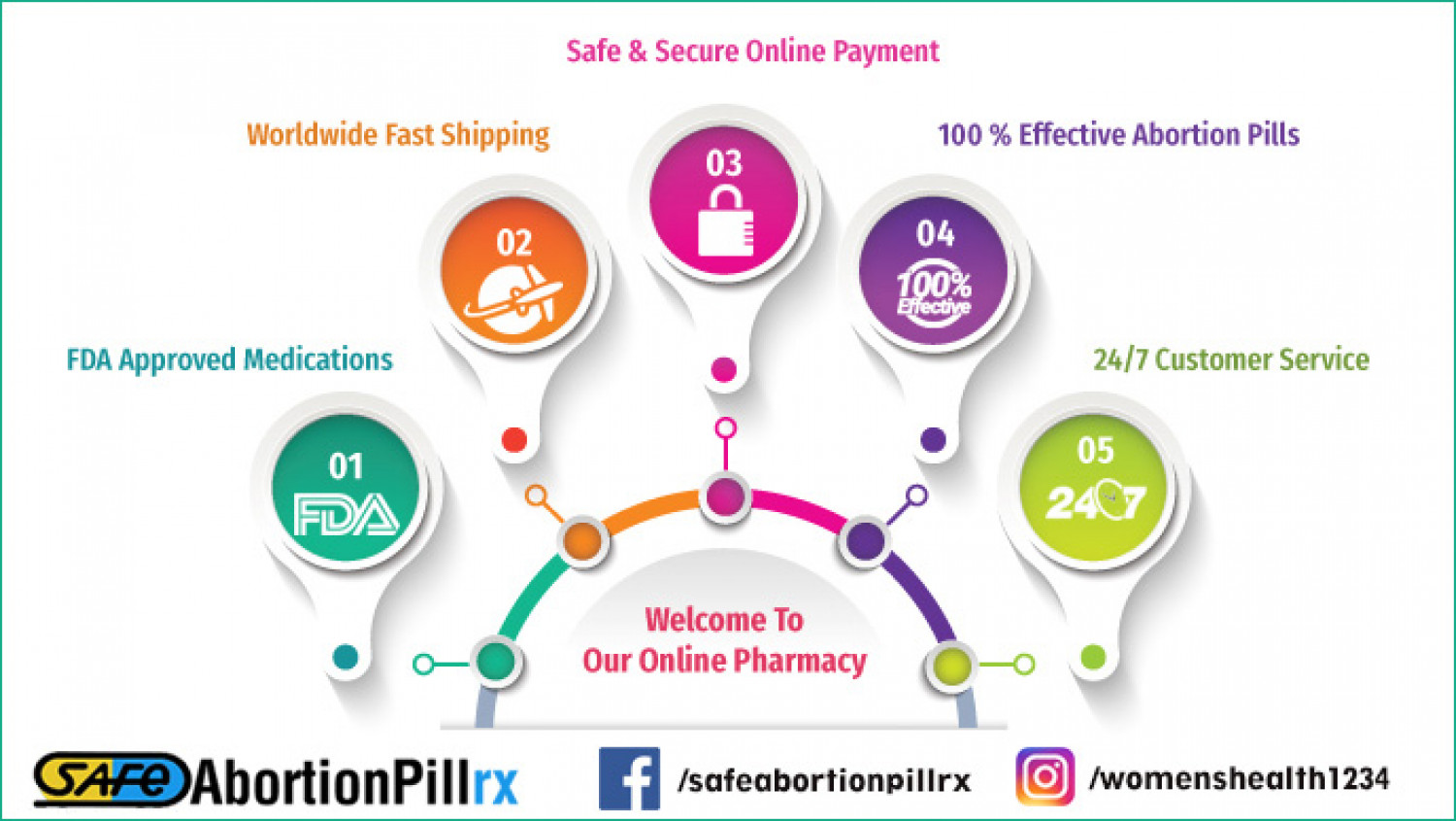 Safeabortionpillrx offers best online pharmacy services Infographic