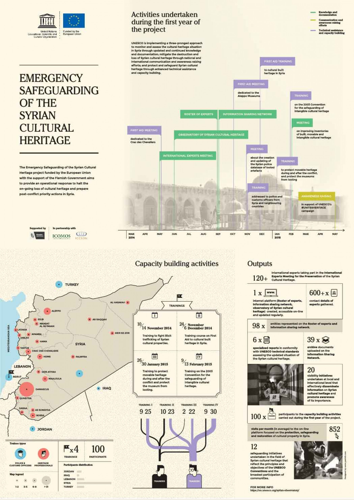 Safeguarding cultural heritage in Syria Infographic