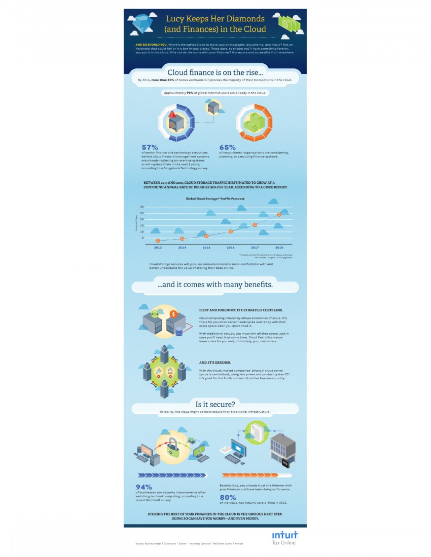 Safely Keeping Finances in the Cloud Infographic