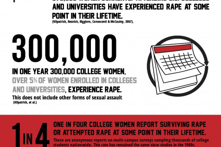Safer Scene: College Sexual Assault Infographic